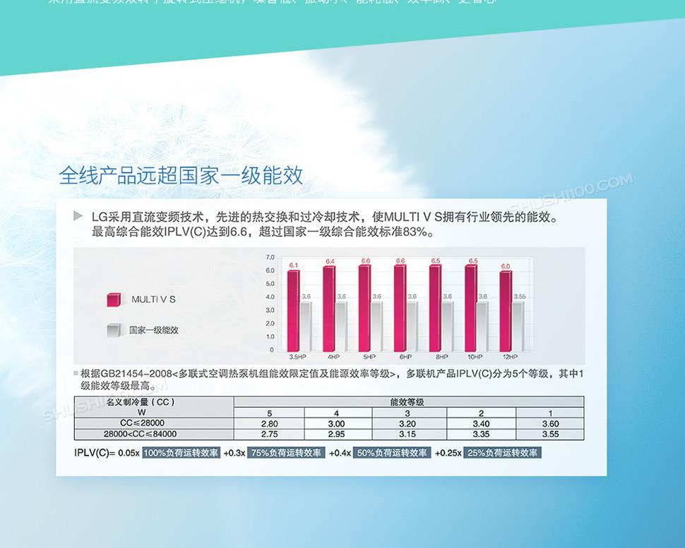 LG-Multi-VS系列中央空调-胡晴_02.jpg