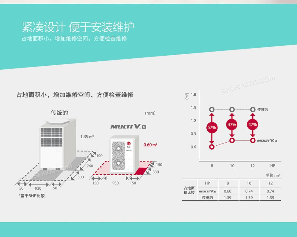 LG-Multi-VS系列中央空调-胡晴_04.jpg
