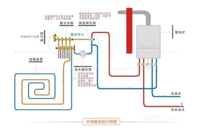 水地暖工艺—水地暖工艺原理和特性