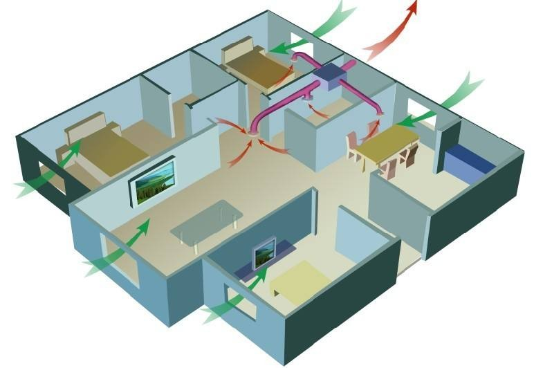 新风除尘系统—新风除尘系统功能介绍