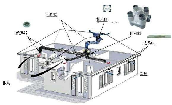 新风系统加中央空调—新风系统加中央空调分类介绍