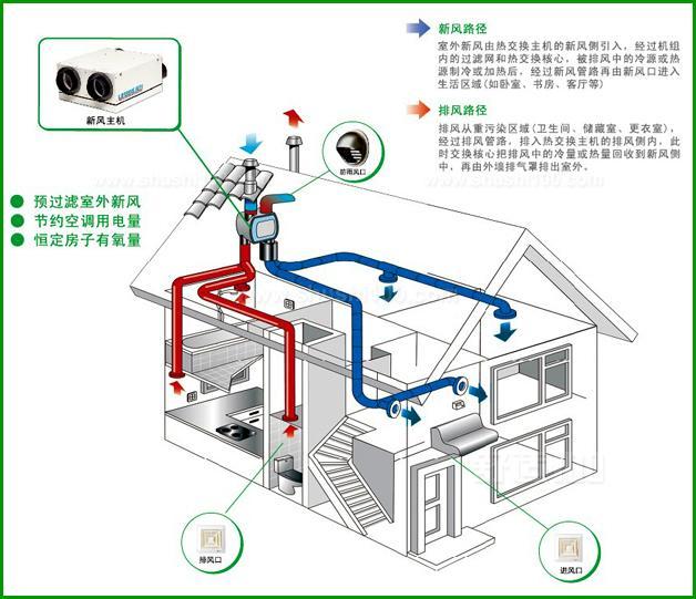 家用新风系统安装图解