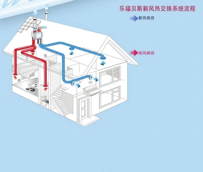 新风系统静电除尘—新风系统静电除尘功能优点介绍