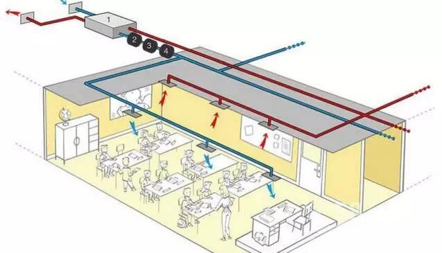 幼儿园新风系统图片—幼儿园新风系统用处介绍