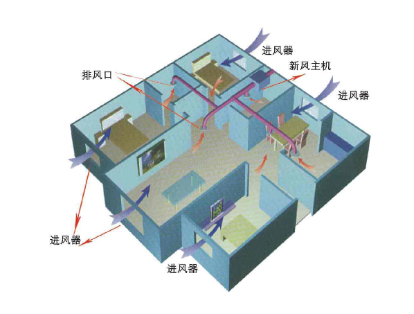 中央空调新风系统图—中央空调新风系统的相关介绍