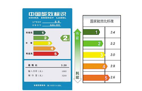 空调能效等级是什么意思——空调能效等级的定义分类介绍