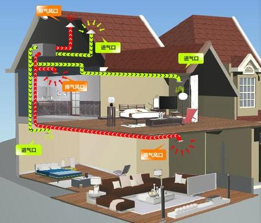 家里装新风系统有用吗—家里装新风系统有哪些优点