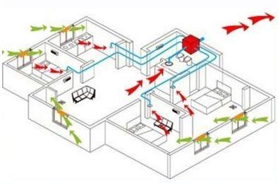 三室一厅新风系统—三室一厅新风系统的设计原理