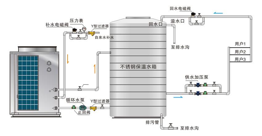 空气能热水器的原理—空气能热水器的原理和程序介绍