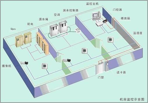 机房集中监控系统—机房集中监控系统注意事项