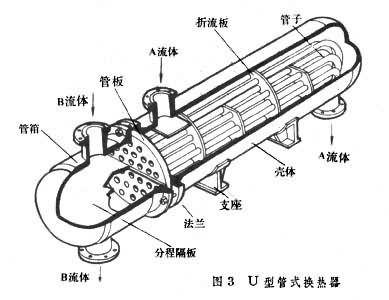 管壳式换热器结构图—管壳式换热器各结构介绍
