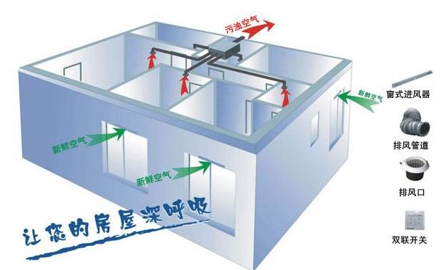 室内通风系统—室内新风通风系统品牌介绍