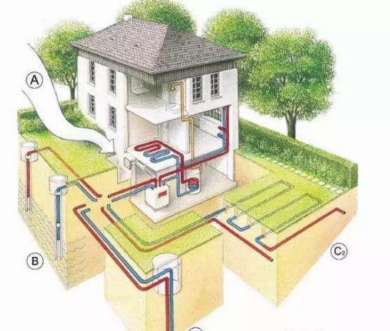 别墅地源热泵品牌—特点和品牌介绍