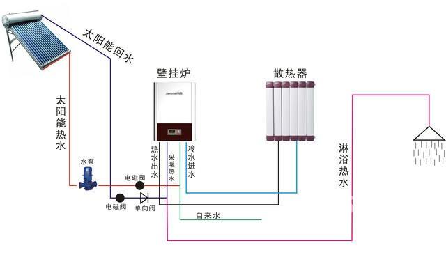 重庆壁挂炉安装—重庆壁挂炉安装的安装费计算
