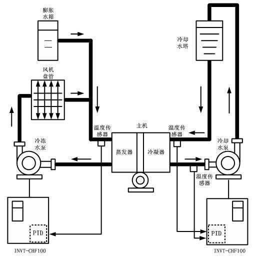 中央空调水系统—中央空调水系统的工作原理是什么