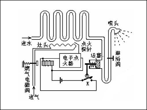 燃气热水器的基本工作原理是冷水进入热水器,流经水气联动阀体在流动水的一定压力差值作用下,推动水气联动阀门,并同时推动直流电源微动开关将电源接通并启动脉冲点火器,与此同时打开燃气输气电磁阀门,通过脉冲点火器继续自动再次点火,直到点火成功进入正常工作状态为止,此过程约连续维持5~10秒时间,当燃气热水器在工作过程或点火过程出现缺水或水压不足、缺电、缺燃气、热水温度过高、意外吹熄火等故障现象时,脉冲点火器将通过检测感应针反馈的信号,自动切断电源,燃气输气电磁阀门的缺电供给的情况下立刻回复原来的常闭阀状态,也