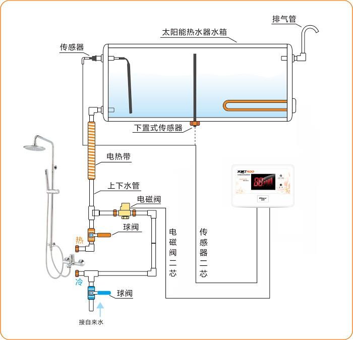 太阳雨太阳能安装图—太阳雨太阳能热水器的安装和图示