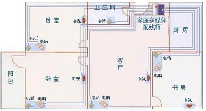 家装布线图—家装电路布线的原则及图片