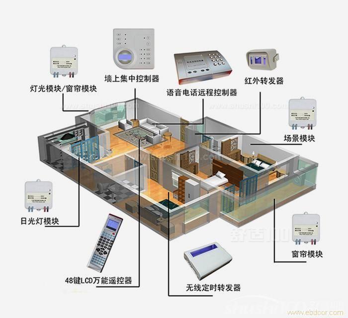 智能家居控制系统报价—智能家居控制系统产品价格介绍