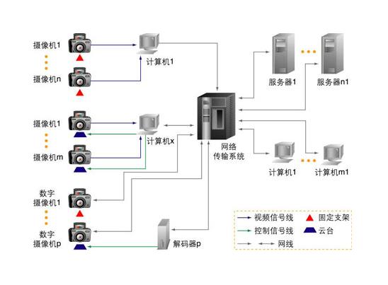 摄像头安防监控系统—摄像头安防监控系统的品牌推荐