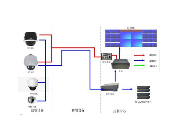 监控系统报价—监控系统价格介绍
