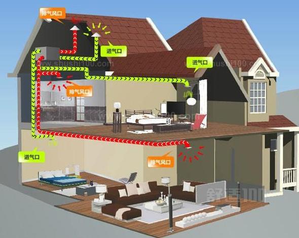 房屋新风系统价格—房屋新风系统价格介绍