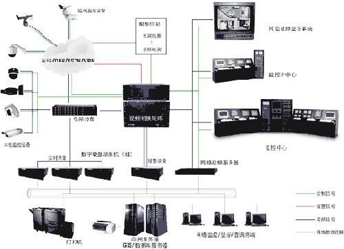 数字监控系统—数字监控系统的介绍
