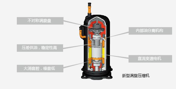日立中央空调压缩机—产品作用及维护保养