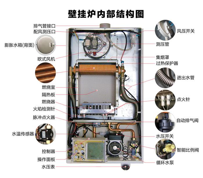 首先,在燃气采暖炉安装的位置上方不能有明装电线,其下方不能有煤气灶