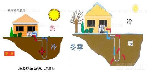 地源热泵原理 地源热泵系统循环示意图