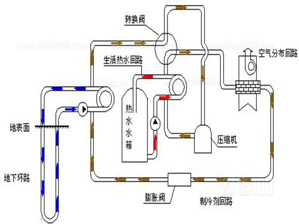 地源热泵原理-地源热泵夏季和冬季工作原理