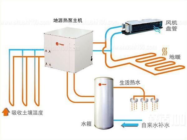 地源热泵空调地暖—地源热泵空调地暖与传统中央空调的区别