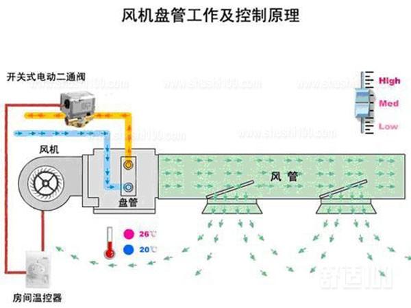 风机盘管工作原理 风机盘管原理图
