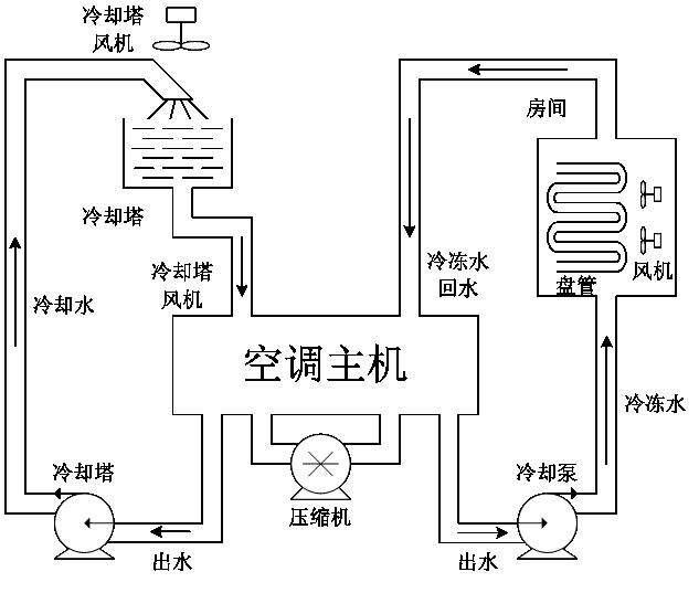 中央空调工作原理-三种形式的中央空调系统原理图