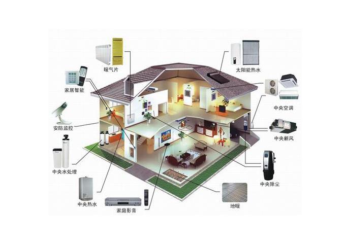 智能家居系统控制套装—安装智能家居系统控制套装的价格