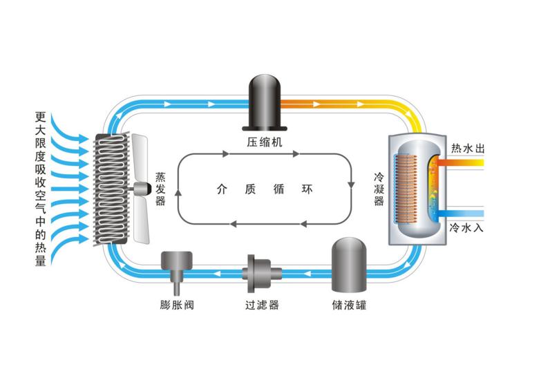 空气能热水器工作原理—空气能热水器工作原理介绍