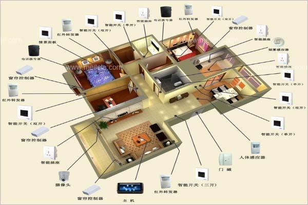 装一套智能家居系统多少钱—智能家居系统价格