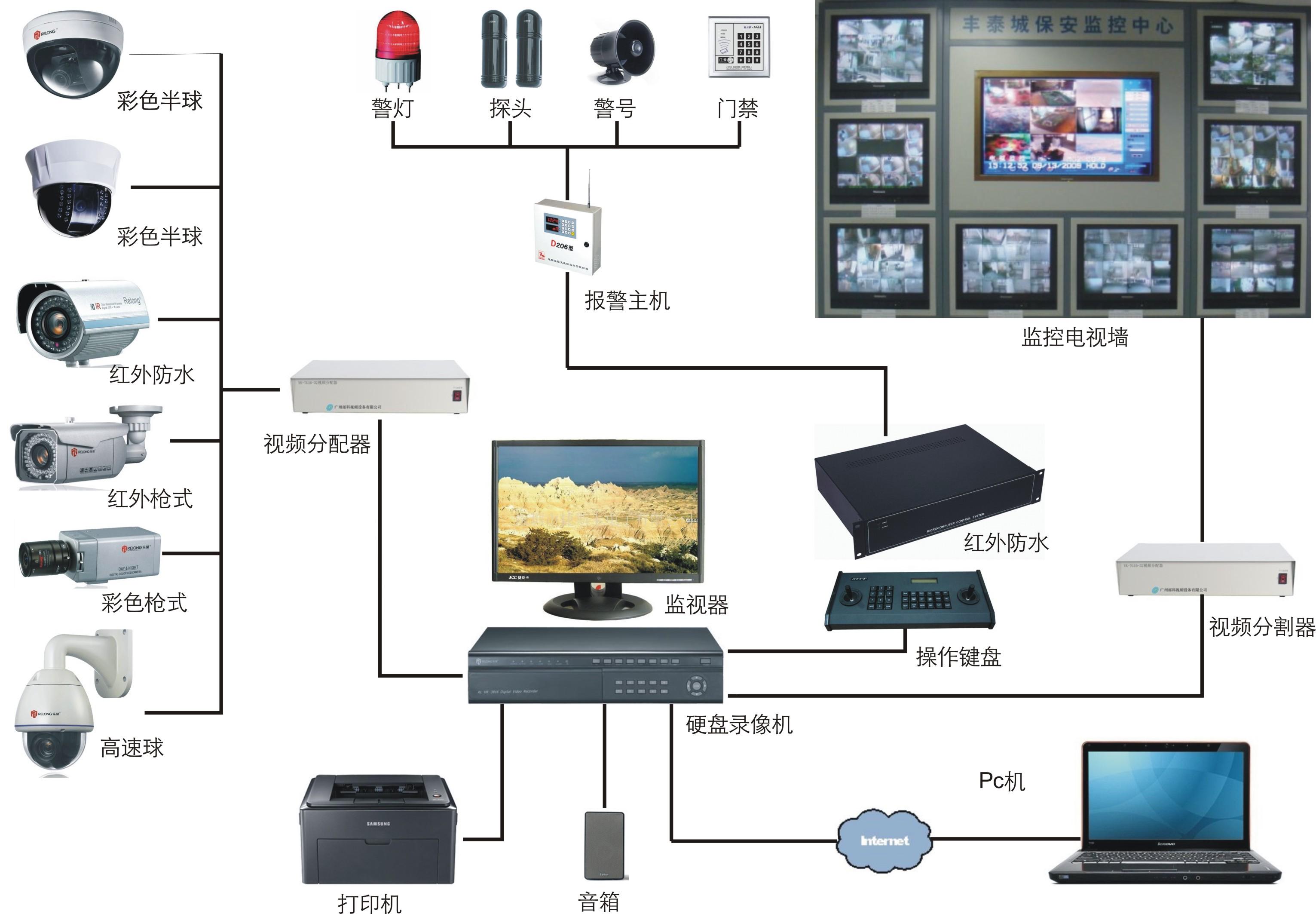 智能监控系统价格—智能监控系统多少钱