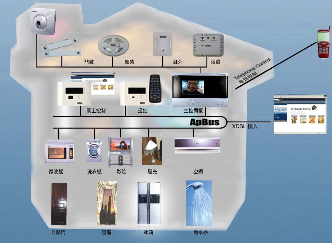 智能安防系统?—家庭智能安防系统