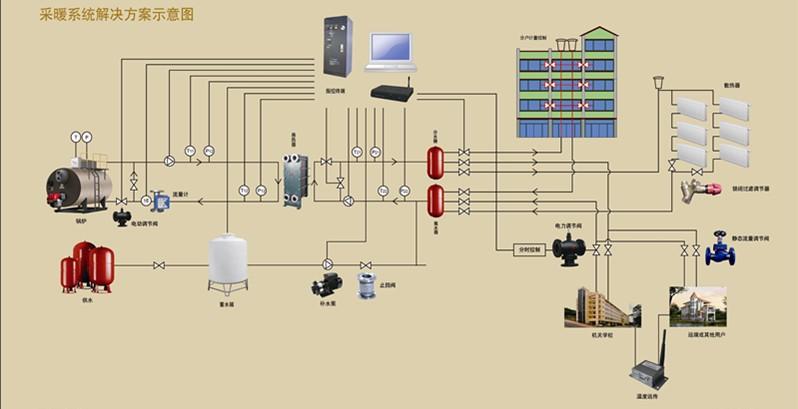 供暖系统—供暖系统的原理及设备
