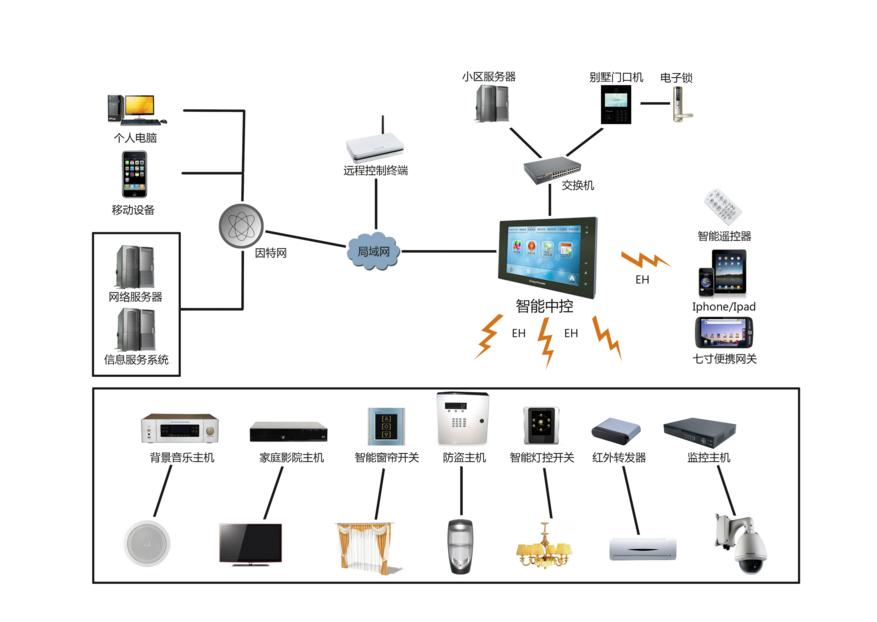 智能家居系统方案—智能家居系统包含哪些