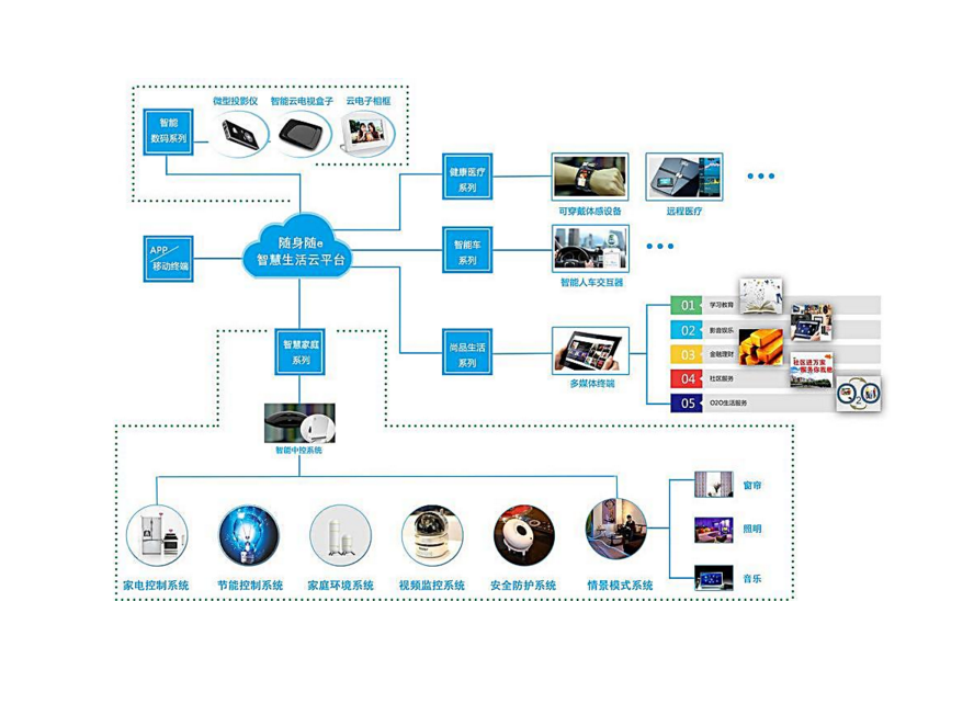 智能家居系统控制套装—智能家居系统控制套装包含的内容