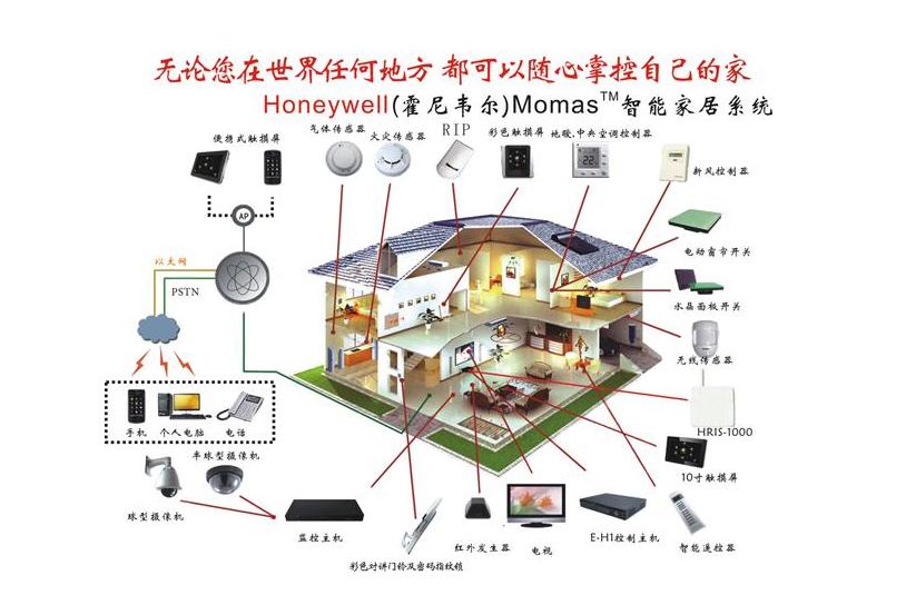 霍尼韦尔智能家居怎么样—霍尼韦尔智能家居的优势