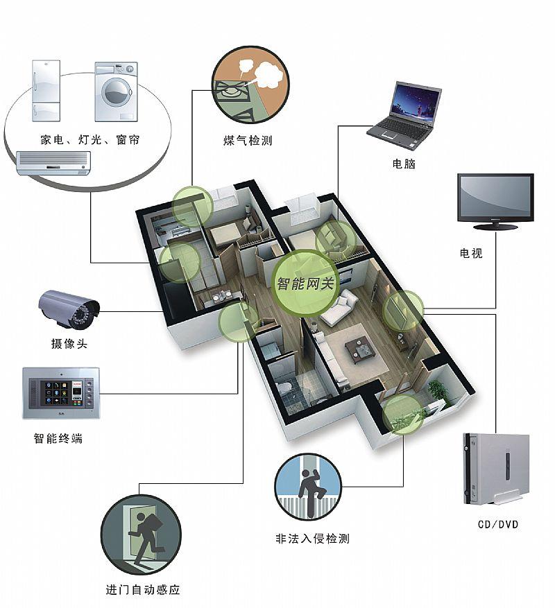 人工智能家居产品—人工智能家居产品介绍