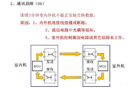 格力变频空调常见故障有哪些,代码大全与对应的排除与