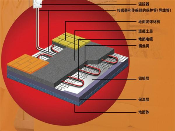 地暖隔热板什么牌子好—地暖隔热板有什么作用