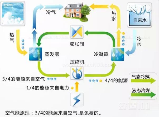 【涨知识】安装地暖空调一体机(空气源热泵)前,必看的16个问答