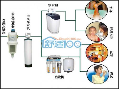 家庭 中央 净水机 安装 示意图