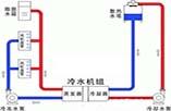 水冷中央空调机组—水冷中央空调机组制冷原理分析