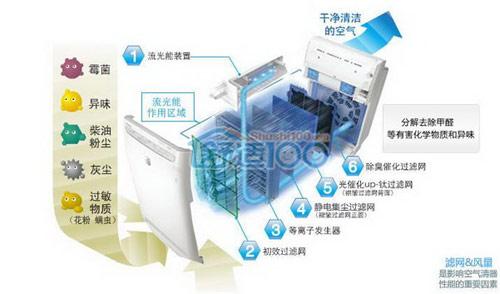 大金空气净化器工作原理大剖析 深入了解大金空气净化器